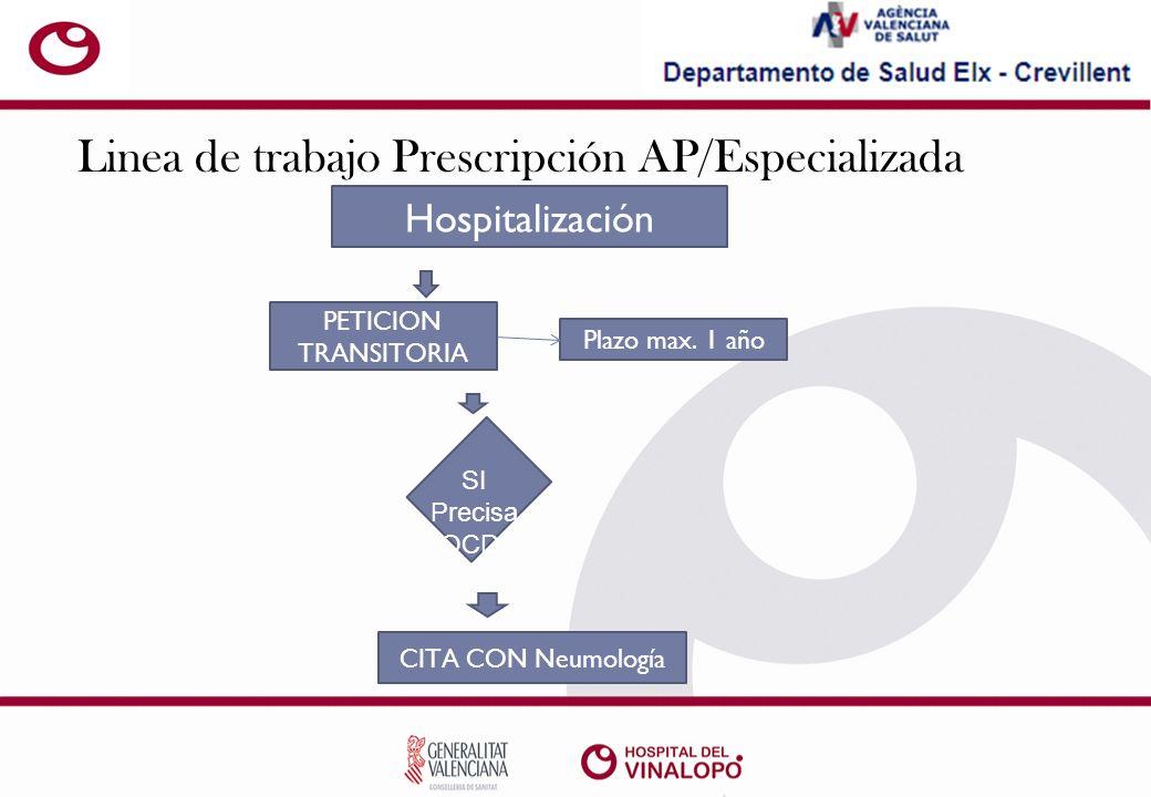 Linea de trabajo Prescripción AP/Especializada Hospitalización PETICION TRANSITORIA Plazo max.