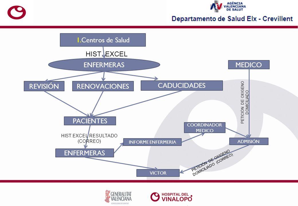 1.Centros de Salud RENOVACIONES ENFERMERAS REVISIÓN CADUCIDADES PACIENTES INFORME ENFERMERIA VICTOR COORDINADOR MEDICO ADMISIÓN HIST.EXCEL RESULTADO (CORREO) PETICIÓN DE OXIGENO DOMICILIADO (CORREO) HIST.