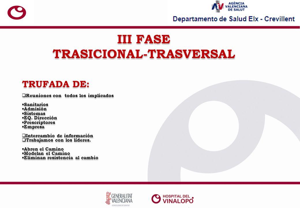 III FASE TRASICIONAL-TRASVERSAL TRUFADA DE: Reuniones con todos los implicados Sanitarios Admisión Sistemas EQ.