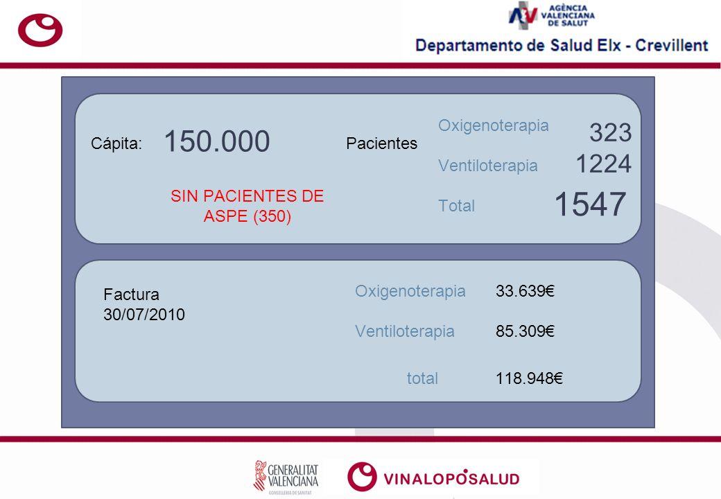 Cápita: 150.000 SIN PACIENTES DE ASPE (350) Pacientes Oxigenoterapia Ventiloterapia 323 1224 Factura 30/07/2010 Oxigenoterapia Ventiloterapia 33.639 85.309 total118.948 Total 1547