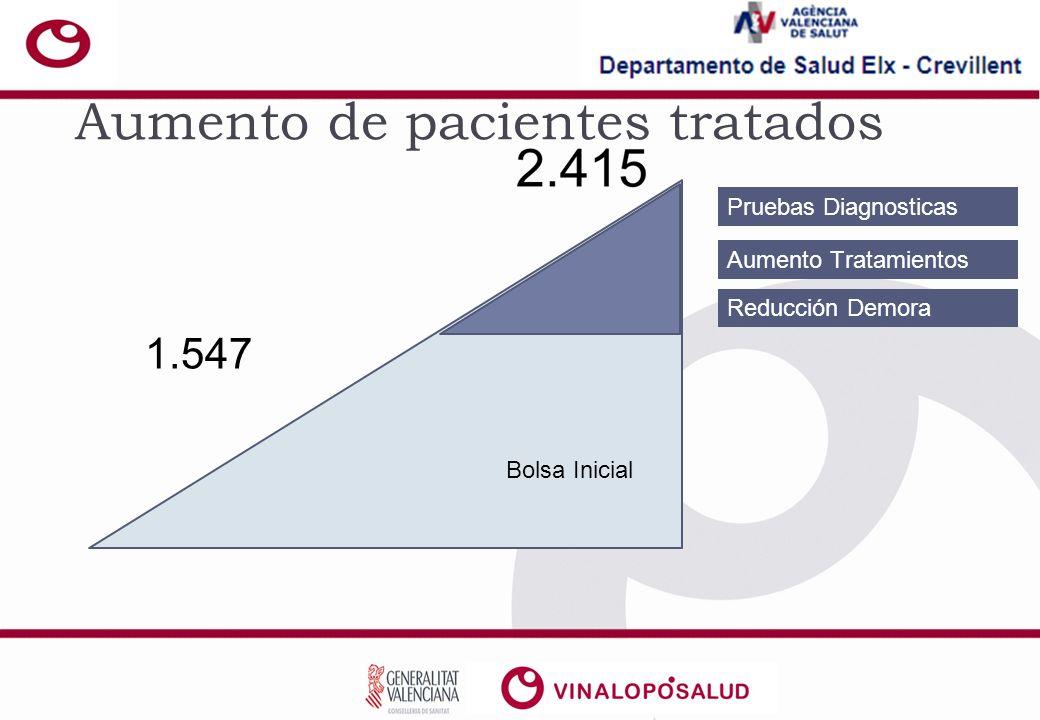 1.547 Bolsa Inicial Pruebas Diagnosticas Aumento Tratamientos Reducción Demora Aumento de pacientes tratados