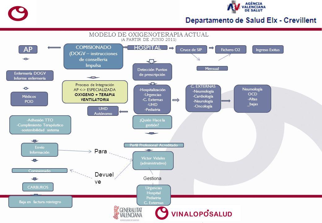 SERVICIOS: -Hospitalización -Urgencias -Pediatría VICTOR CARBUROS Fichero fra.