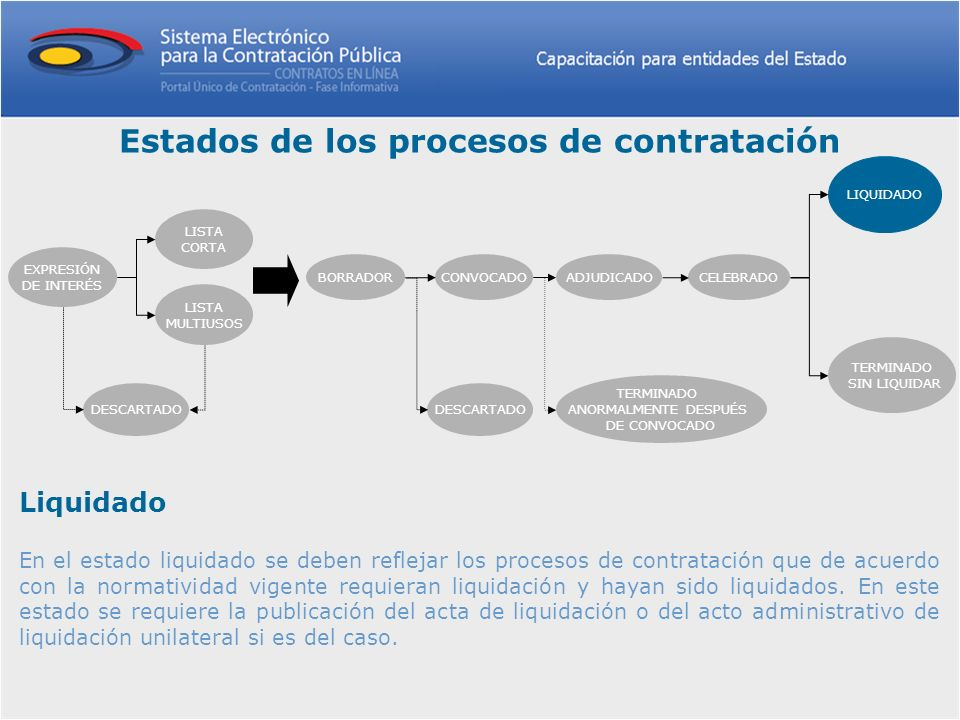 Liquidado En el estado liquidado se deben reflejar los procesos de contratación que de acuerdo con la normatividad vigente requieran liquidación y hay