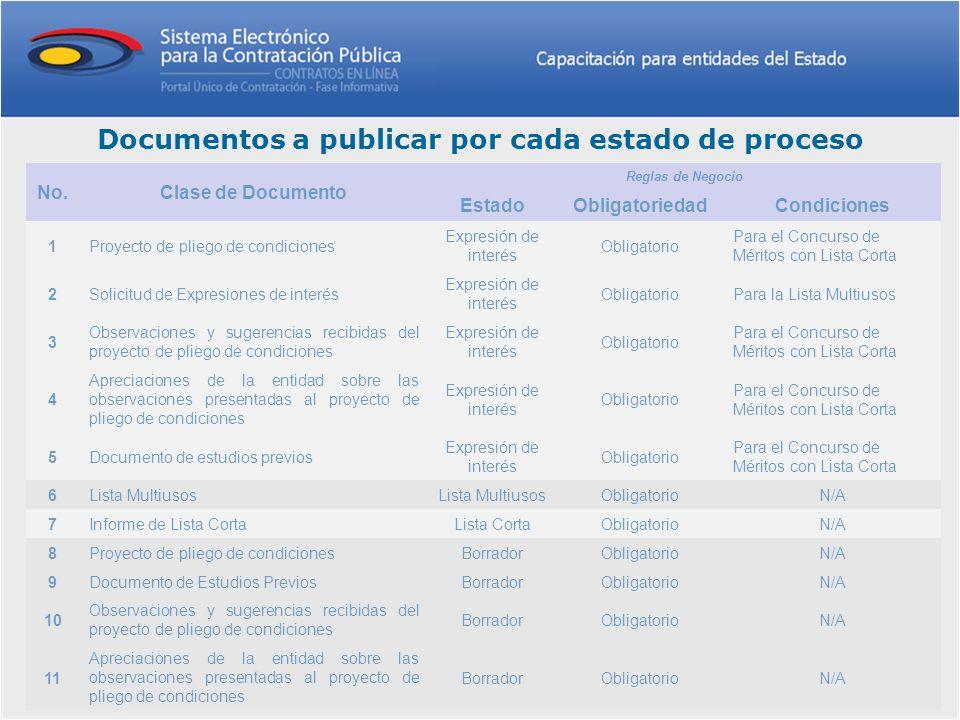 Documentos a publicar por cada estado de proceso No.Clase de Documento Reglas de Negocio EstadoObligatoriedadCondiciones 1Proyecto de pliego de condic