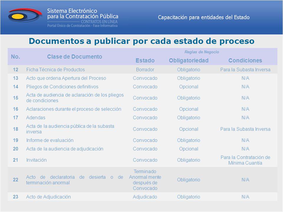 Documentos a publicar por cada estado de proceso No.Clase de Documento Reglas de Negocio EstadoObligatoriedadCondiciones 12Ficha Técnica de ProductosB