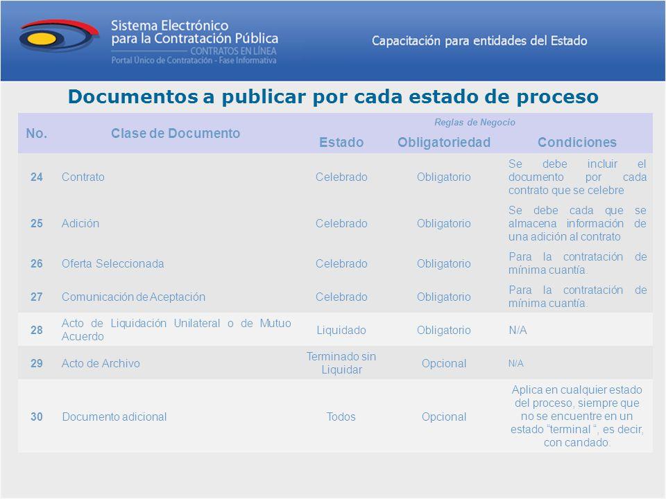 Documentos a publicar por cada estado de proceso No.Clase de Documento Reglas de Negocio EstadoObligatoriedadCondiciones 24ContratoCelebradoObligatori