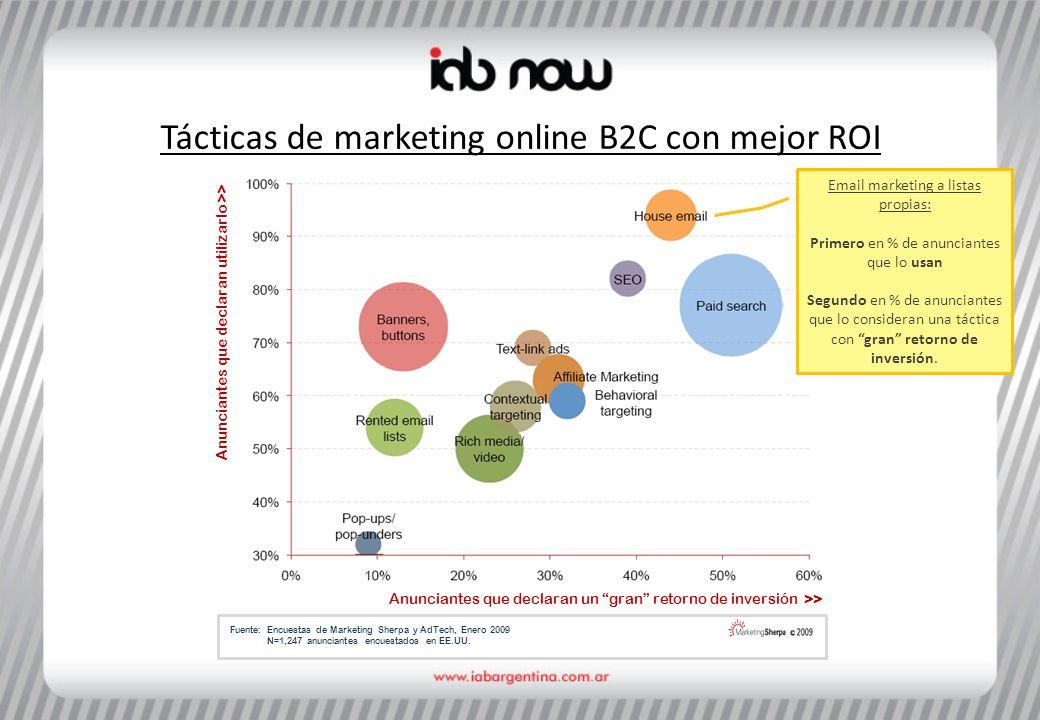 Tácticas de marketing online B2C con mejor ROI Anunciantes que declaran utilizarlo >> Anunciantes que declaran un gran retorno de inversión >> Fuente: Encuestas de Marketing Sherpa y AdTech, Enero 2009 N=1,247 anunciantes encuestados en EE.UU.