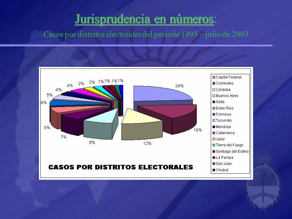 Jurisprudencia en números Jurisprudencia en números: Casos por distritos electorales del período 1993 – julio de 2003