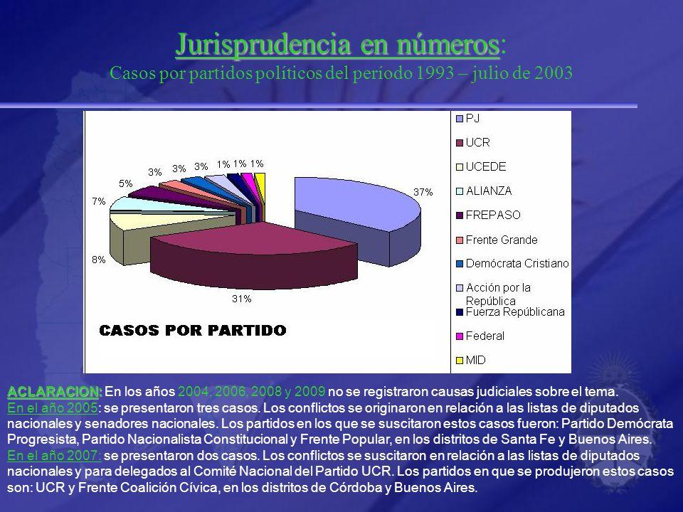 Jurisprudencia en números Jurisprudencia en números: Casos por partidos políticos del período 1993 – julio de 2003 ACLARACION: ACLARACION: En los años