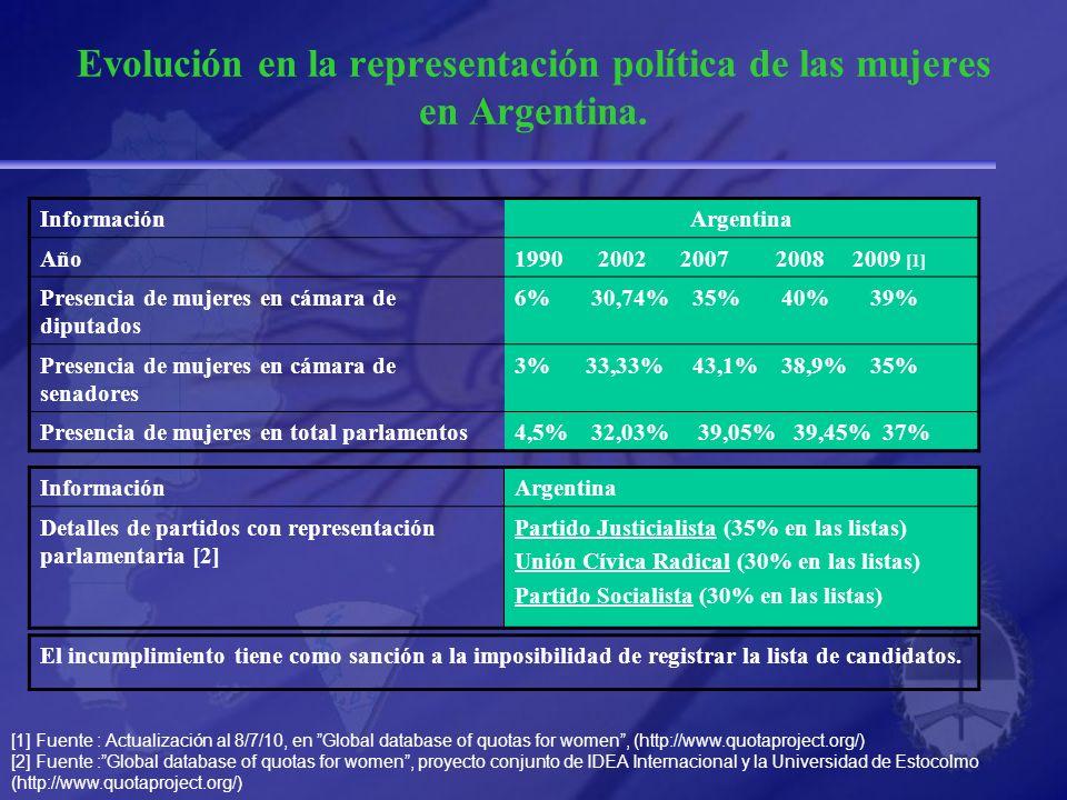 Evolución en la representación política de las mujeres en Argentina. InformaciónArgentina Detalles de partidos con representación parlamentaria [2] Pa