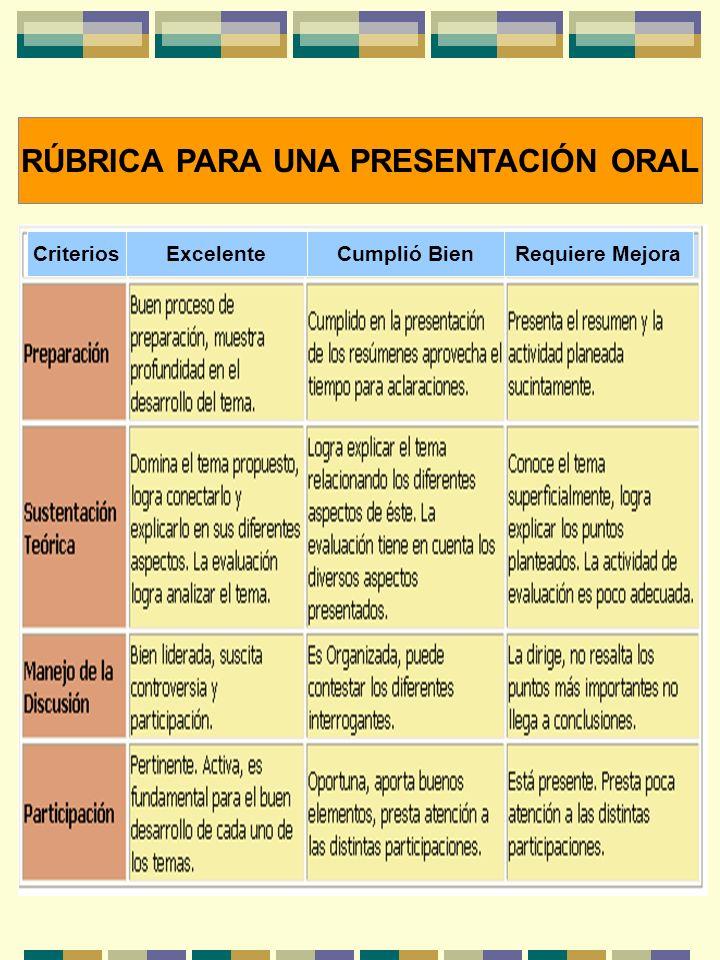 RÚBRICA PARA UNA PRESENTACIÓN ORAL Requiere MejoraCumplió BienExcelenteCriterios