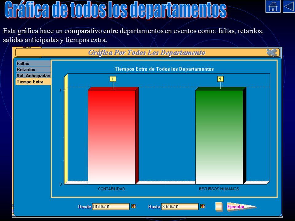 Esta gráfica hace un comparativo entre departamentos en eventos como: faltas, retardos, salidas anticipadas y tiempos extra.