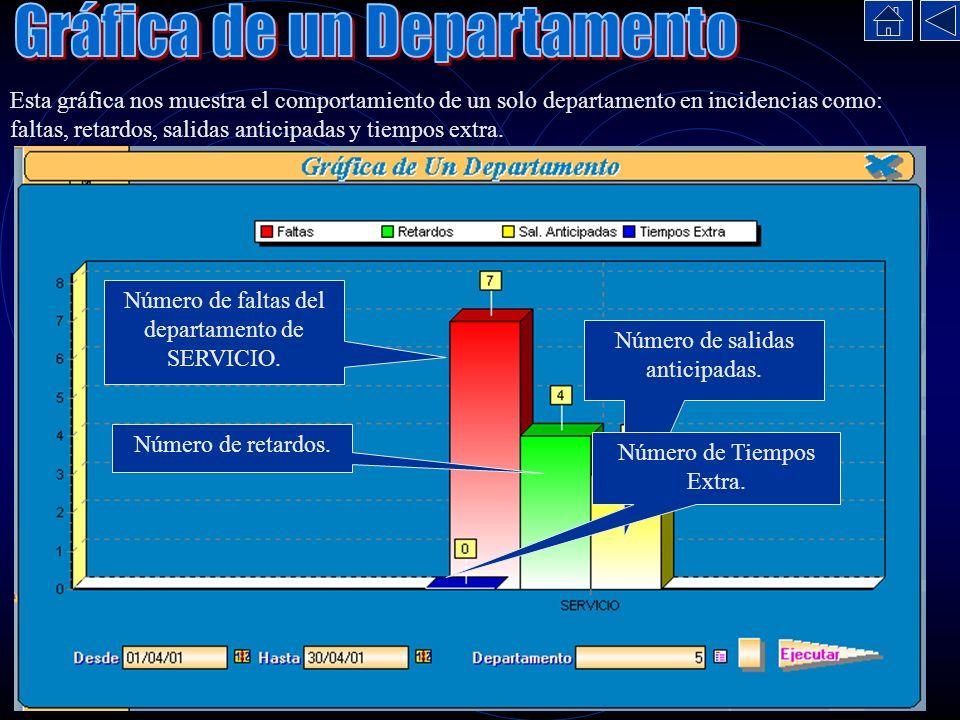Esta gráfica nos muestra el comportamiento de un solo departamento en incidencias como: faltas, retardos, salidas anticipadas y tiempos extra. Número