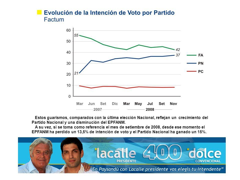 Estos guarismos, comparados con la última elección Nacional, reflejan un crecimiento del Partido Nacional y una disminución del EPFANM.
