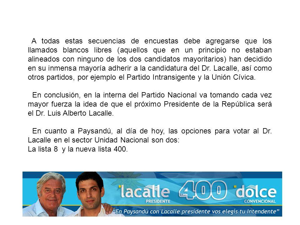 De acuerdo a sondeos no oficiales, en la interna del Partido Nacional, la intención de voto hoy en Paysandú es de un 70% para el Dr.