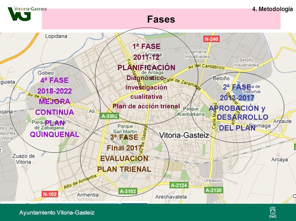 Ayuntamiento Vitoria-Gasteiz 2ª FASE 2013-2017 APROBACIÓN y DESARROLLO DEL PLAN 1ª FASE 2011-12 PLANIFICACIÓN Diagnóstico- Investigación cualitativa P