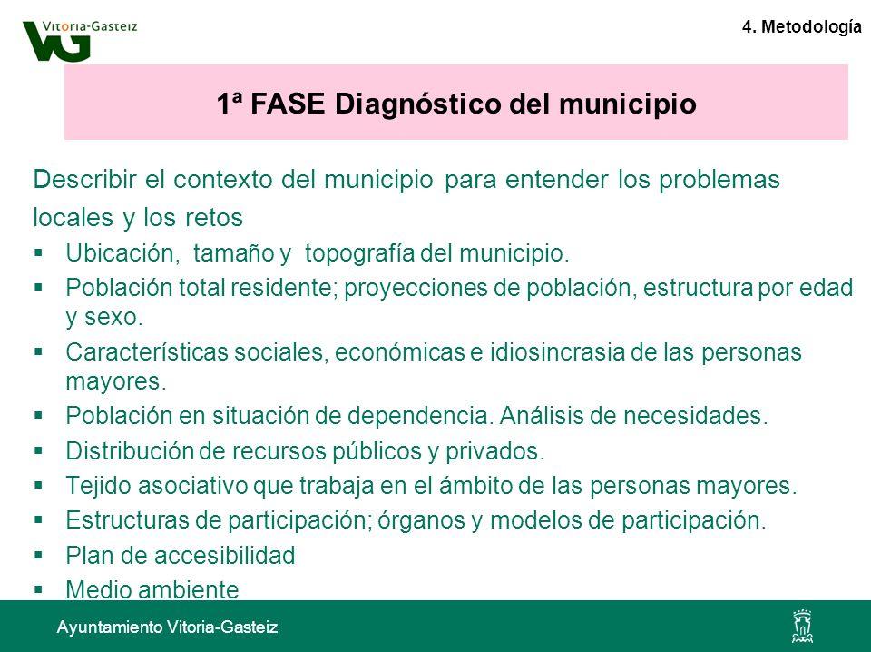 Ayuntamiento Vitoria-Gasteiz Describir el contexto del municipio para entender los problemas locales y los retos Ubicación, tamaño y topografía del mu