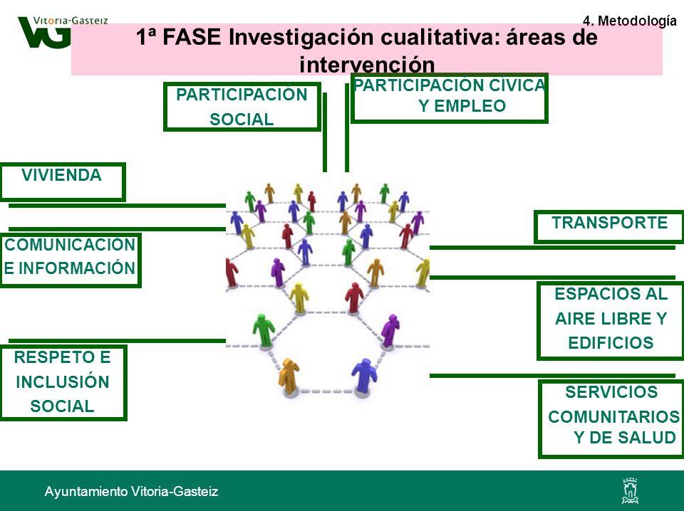 Ayuntamiento Vitoria-Gasteiz CIUDAD AMIGABLE COMUNICACIÓN E INFORMACIÓN RESPETO E INCLUSIÓN SOCIAL ESPACIOS AL AIRE LIBRE Y EDIFICIOS VIVIENDA PARTICI