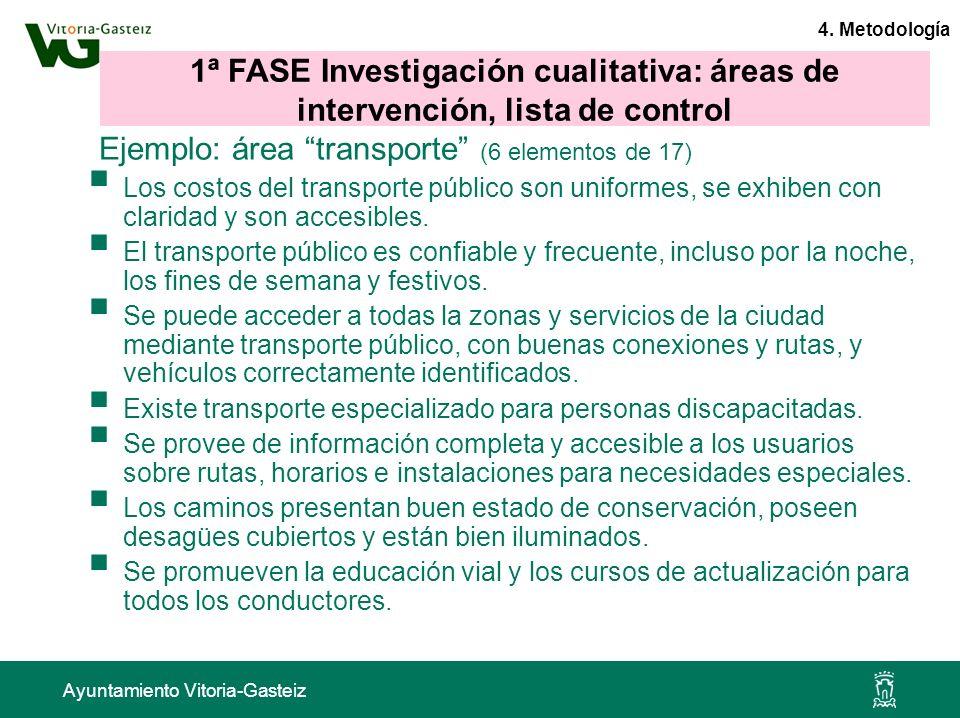 Ayuntamiento Vitoria-Gasteiz Ejemplo: área transporte (6 elementos de 17) Los costos del transporte público son uniformes, se exhiben con claridad y s