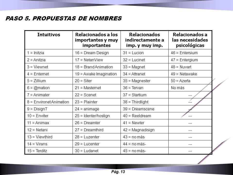 Pág. 13 PASO 5. PROPUESTAS DE NOMBRES IntuitivosRelacionados a los importantes y muy importantes Relacionados indirectamente a imp. y muy imp. Relacio