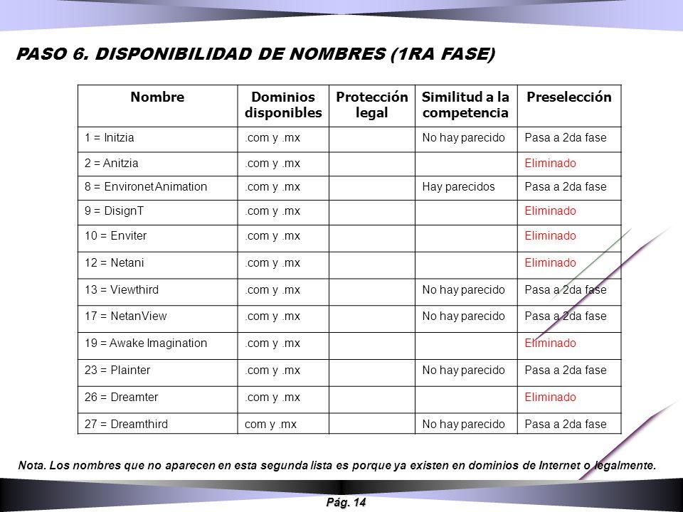 Pág. 14 NombreDominios disponibles Protección legal Similitud a la competencia Preselección 1 = Initzia.com y.mxNo hay parecidoPasa a 2da fase 2 = Ani
