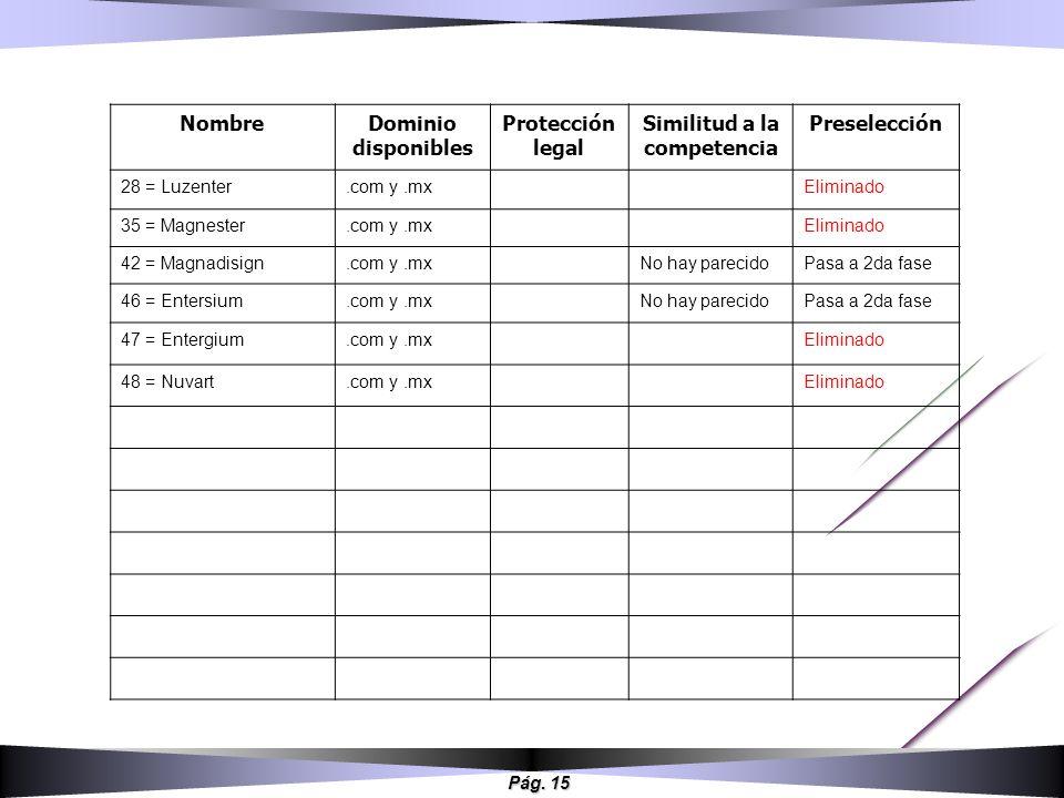 Pág. 15 NombreDominio disponibles Protección legal Similitud a la competencia Preselección 28 = Luzenter.com y.mxEliminado 35 = Magnester.com y.mxElim