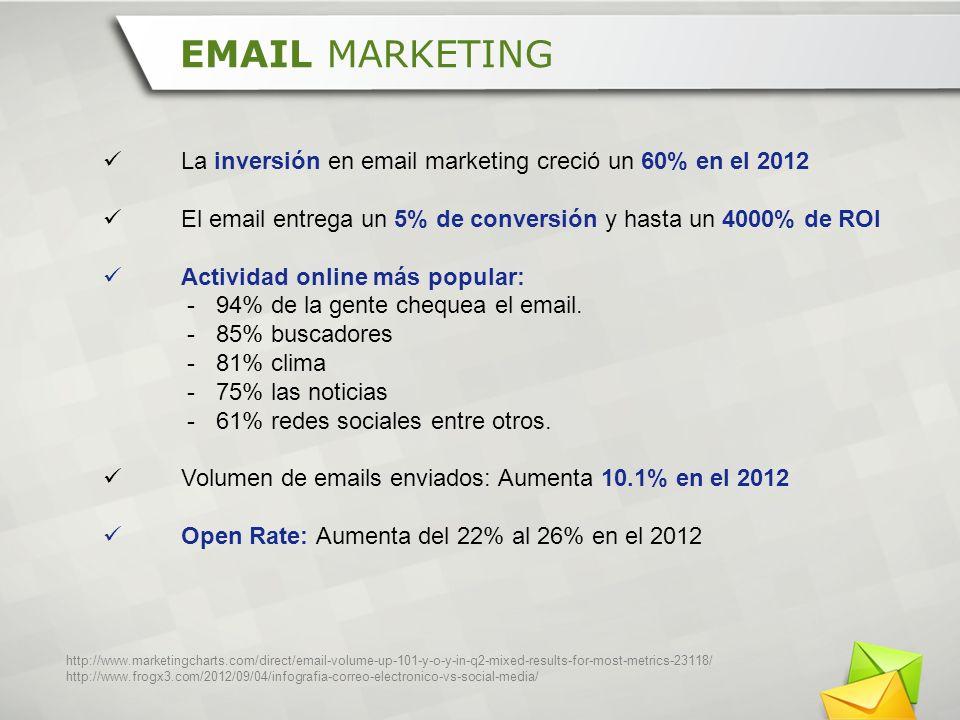 La inversión en email marketing creció un 60% en el 2012 El email entrega un 5% de conversión y hasta un 4000% de ROI Actividad online más popular: -9