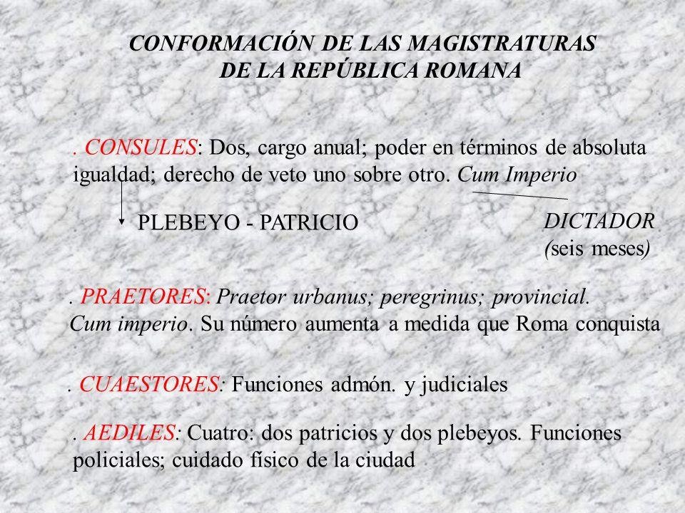 CONFORMACIÓN DE LAS MAGISTRATURAS DE LA REPÚBLICA ROMANA. CONSULES: Dos, cargo anual; poder en términos de absoluta igualdad; derecho de veto uno sobr