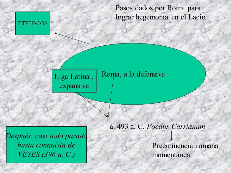 Roma, a la defensiva Liga Latina, expansiva ETRUSCOS a. 493 a. C. Foedus Cassianum Preeminencia romana momentánea Pasos dados por Roma para lograr heg