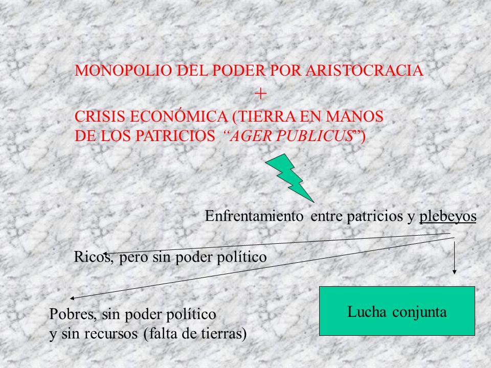 MONOPOLIO DEL PODER POR ARISTOCRACIA + CRISIS ECONÓMICA (TIERRA EN MANOS DE LOS PATRICIOS AGER PUBLICUS) Enfrentamiento entre patricios y plebeyos Ric