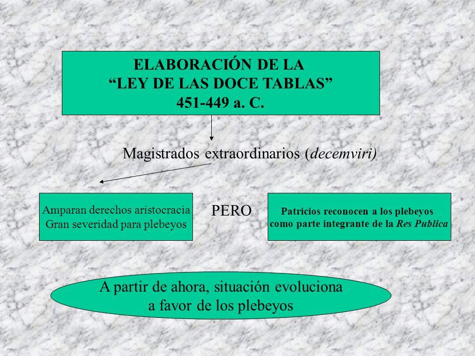 ELABORACIÓN DE LA LEY DE LAS DOCE TABLAS 451-449 a. C. Magistrados extraordinarios (decemviri) Amparan derechos aristocracia Gran severidad para plebe