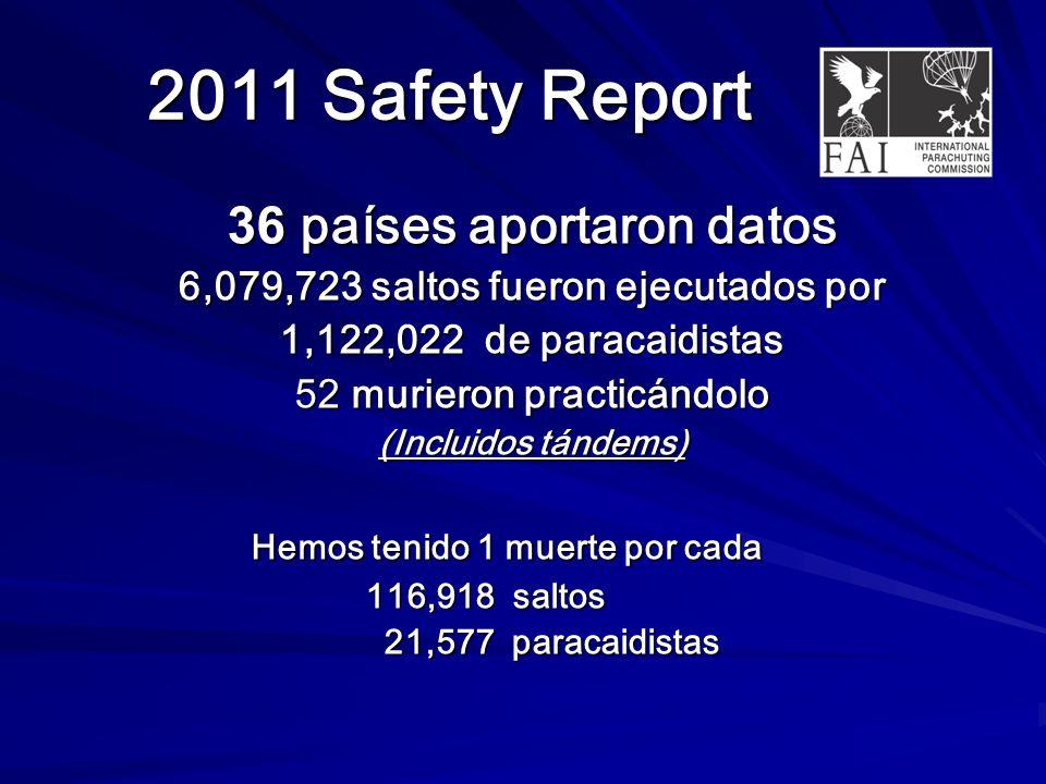 2011 Safety Report 36 países aportaron datos 6,079,723 saltos fueron ejecutados por 1,122,022 de paracaidistas 52 murieron practicándolo (Incluidos tándems) Hemos tenido 1 muerte por cada 116,918 saltos 116,918 saltos 21,577 paracaidistas 21,577 paracaidistas