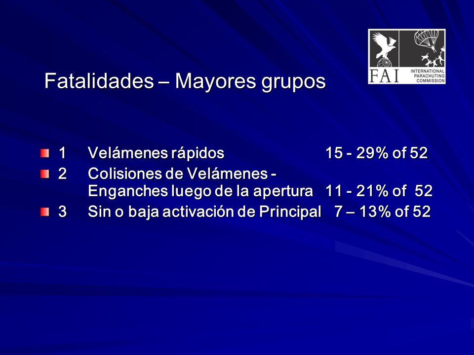 Fatalidades – Mayores grupos 1Velámenes rápidos15 - 29% of 52 2Colisiones de Velámenes - Enganches luego de la apertura11 - 21% of 52 3Sin o baja activación de Principal 7 – 13% of 52