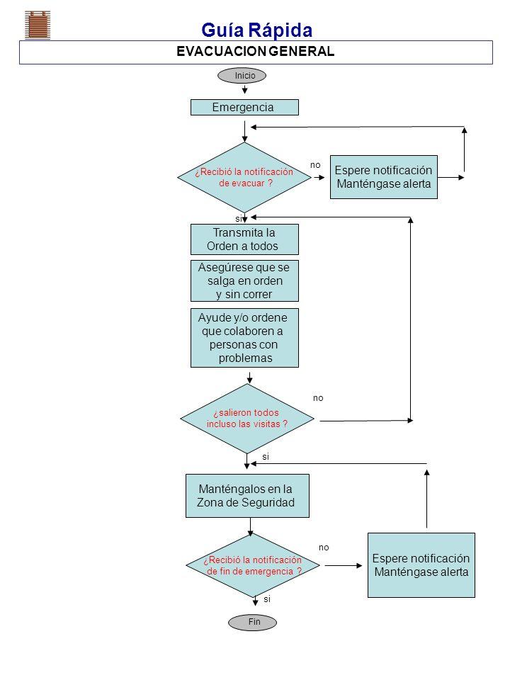 Guía Rápida EVACUACION GENERAL Espere notificación Manténgase alerta Desarrollan Estrategias para Resolver el problema ¿Recibió la notificación de eva
