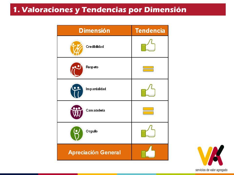 1. Valoraciones y Tendencias por Dimensión