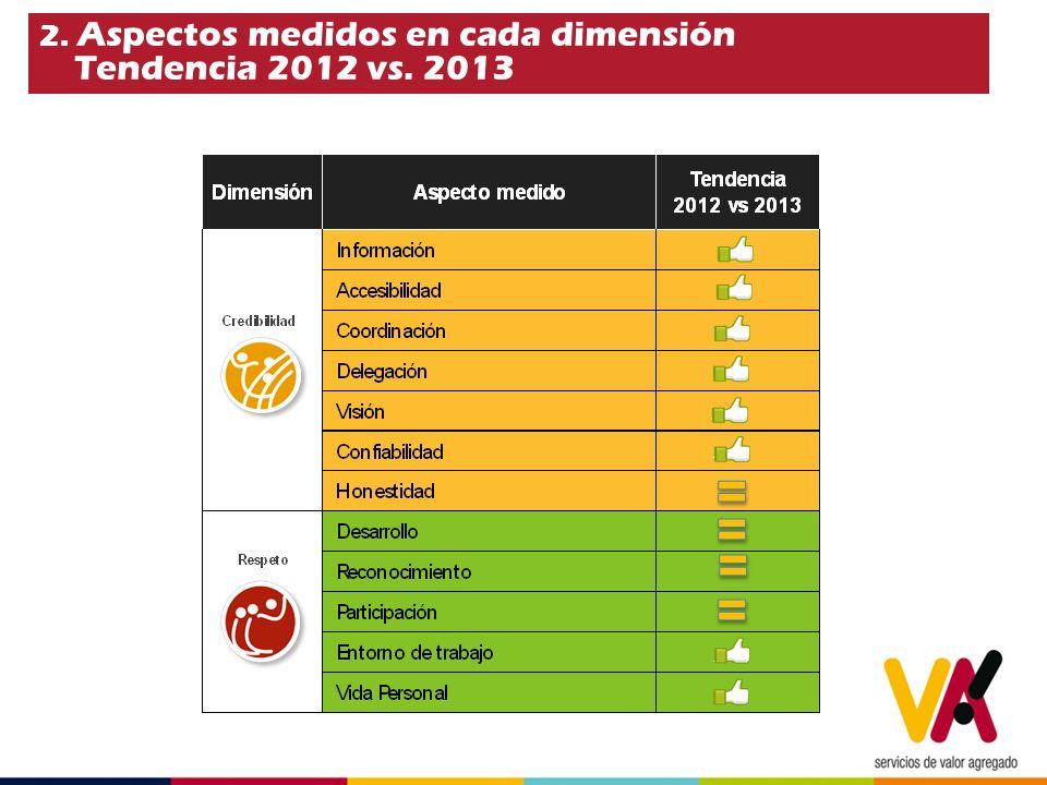 2. Aspectos medidos en cada dimensión Tendencia 2012 vs. 2013