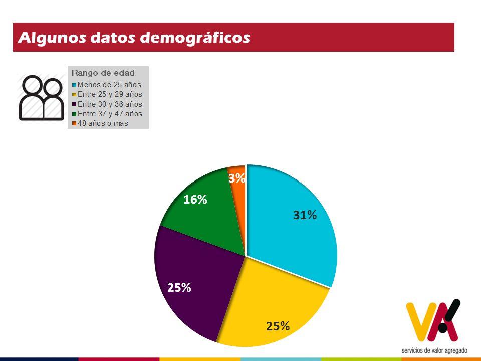 Algunos datos demográficos