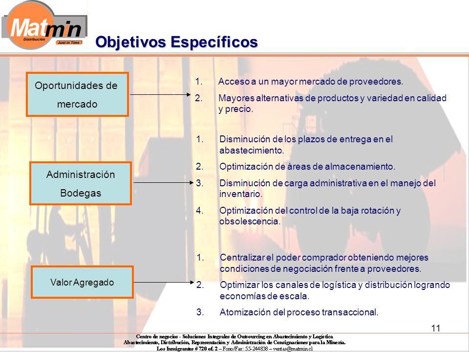 11 Oportunidades de mercado Administración Bodegas 1.Acceso a un mayor mercado de proveedores.