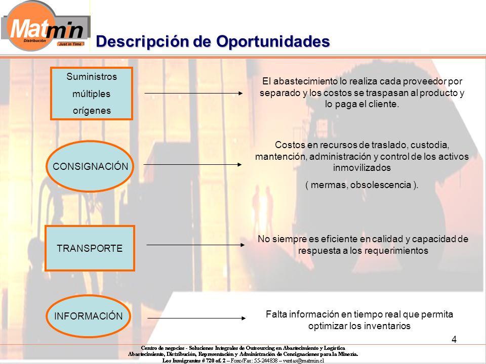 4 Descripción de Oportunidades Suministros múltiples orígenes CONSIGNACIÓN TRANSPORTE INFORMACIÓN El abastecimiento lo realiza cada proveedor por separado y los costos se traspasan al producto y lo paga el cliente.