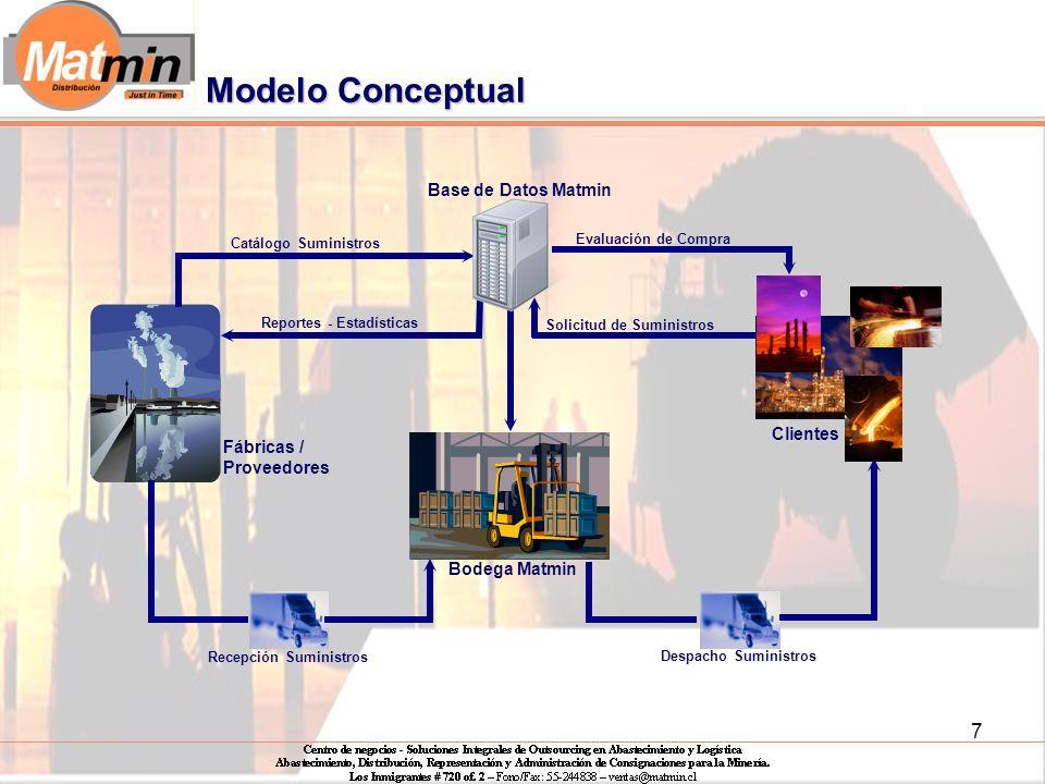 7 Catálogo Suministros Reportes - Estadísticas Solicitud de Suministros Evaluación de Compra Fábricas / Proveedores Despacho Suministros Recepción Suministros Bodega Matmin Clientes Base de Datos Matmin Modelo Conceptual
