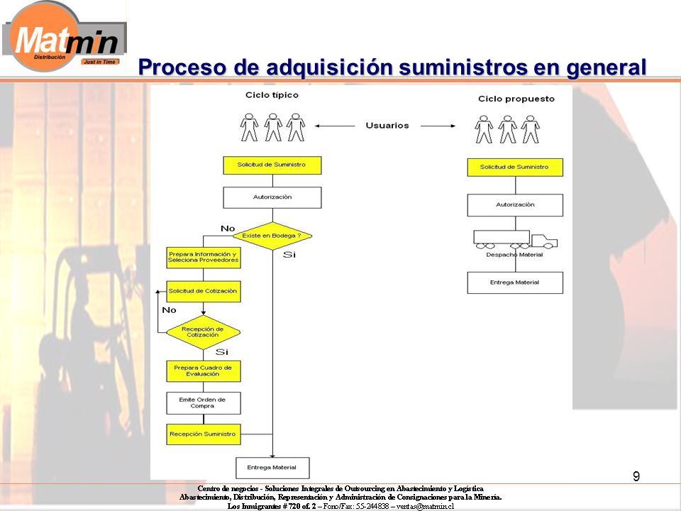 9 Proceso de adquisición suministros en general