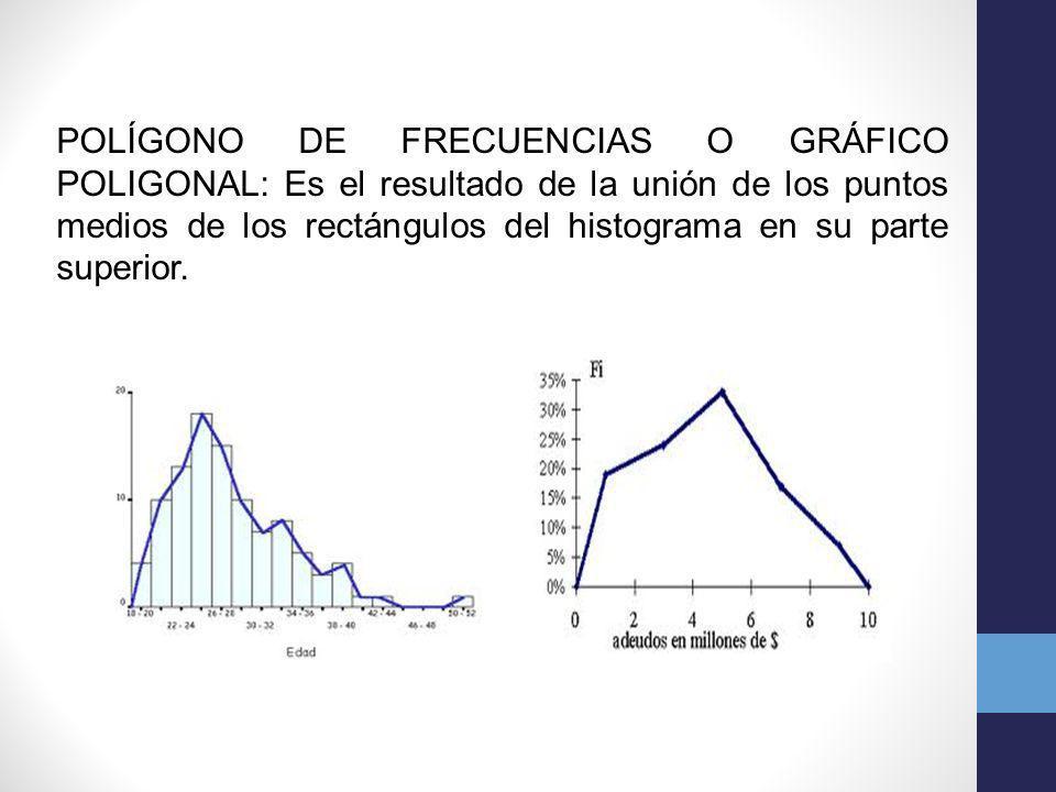 POLÍGONO DE FRECUENCIAS O GRÁFICO POLIGONAL: Es el resultado de la unión de los puntos medios de los rectángulos del histograma en su parte superior.