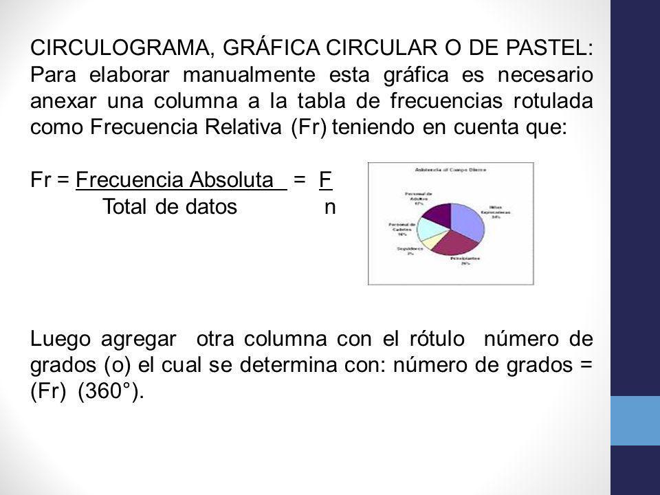 CIRCULOGRAMA, GRÁFICA CIRCULAR O DE PASTEL: Para elaborar manualmente esta gráfica es necesario anexar una columna a la tabla de frecuencias rotulada como Frecuencia Relativa (Fr) teniendo en cuenta que: Fr = Frecuencia Absoluta = F Total de datos n Luego agregar otra columna con el rótulo número de grados (o) el cual se determina con: número de grados = (Fr) (360°).