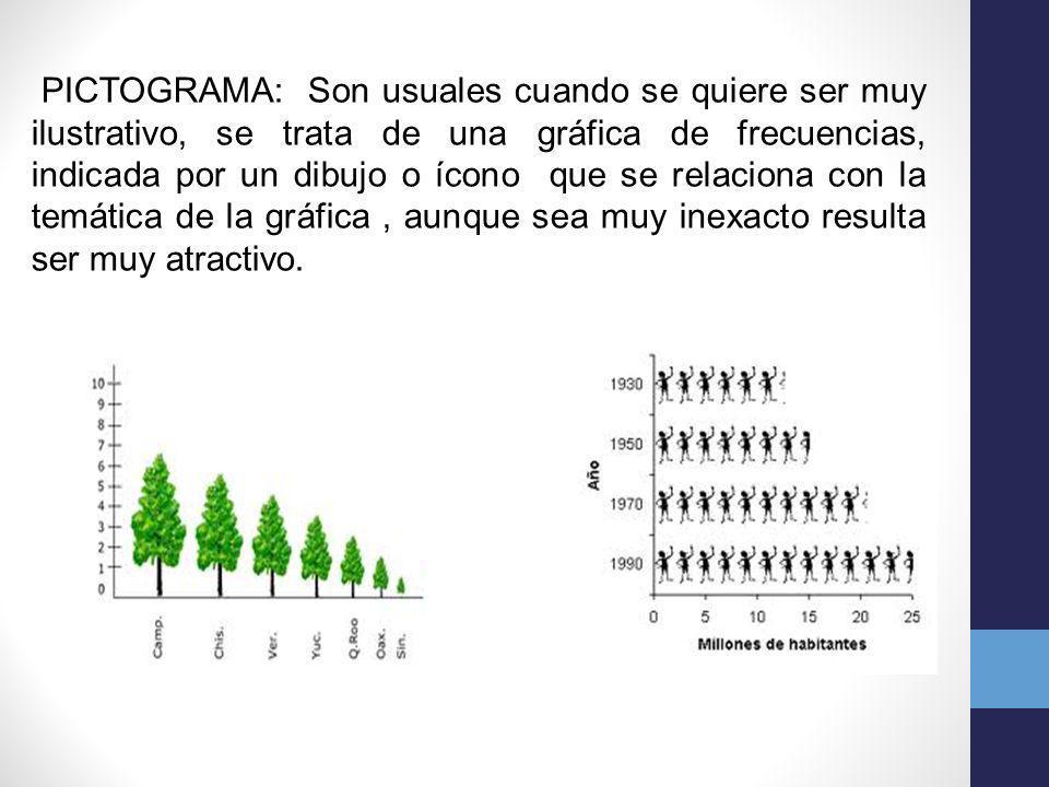 PICTOGRAMA: Son usuales cuando se quiere ser muy ilustrativo, se trata de una gráfica de frecuencias, indicada por un dibujo o ícono que se relaciona