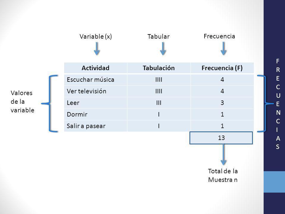 Variable (x) ActividadTabulaciónFrecuencia (F) Escuchar músicaIIII4 Ver televisiónIIII4 LeerIII3 DormirI1 Salir a pasearI1 Valores de la variable Tabular Frecuencia 13 Total de la Muestra n FRECUENCIASFRECUENCIAS