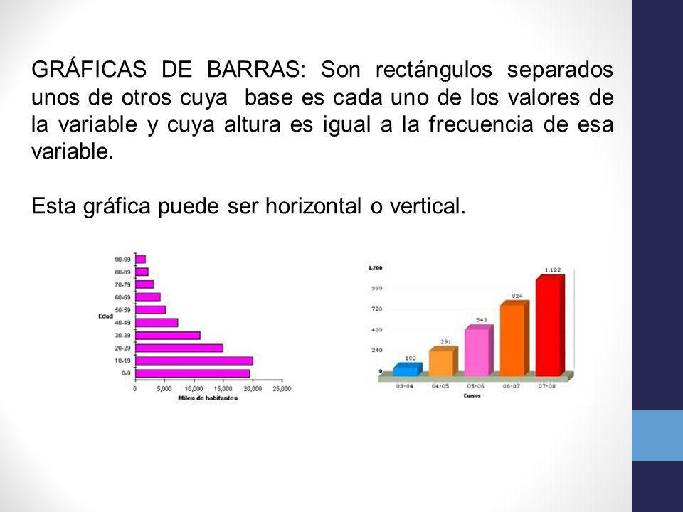 GRÁFICAS DE BARRAS: Son rectángulos separados unos de otros cuya base es cada uno de los valores de la variable y cuya altura es igual a la frecuencia de esa variable.