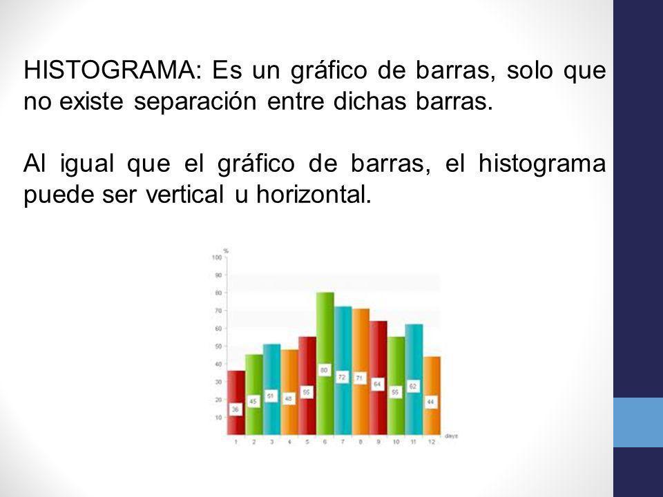 HISTOGRAMA: Es un gráfico de barras, solo que no existe separación entre dichas barras. Al igual que el gráfico de barras, el histograma puede ser ver