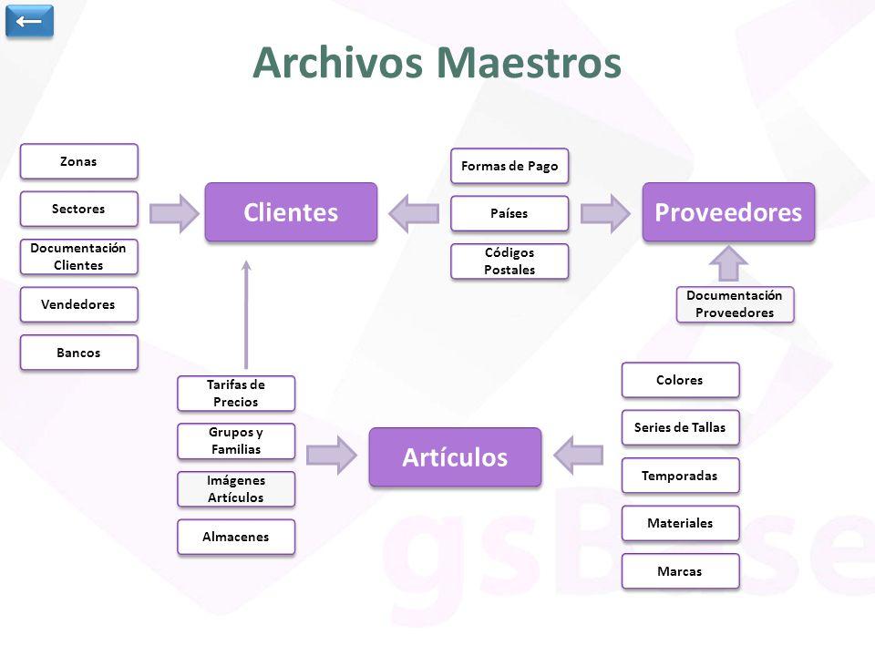 Clientes Datos generales del cliente.Contactos y cargos Delegaciones del cliente.