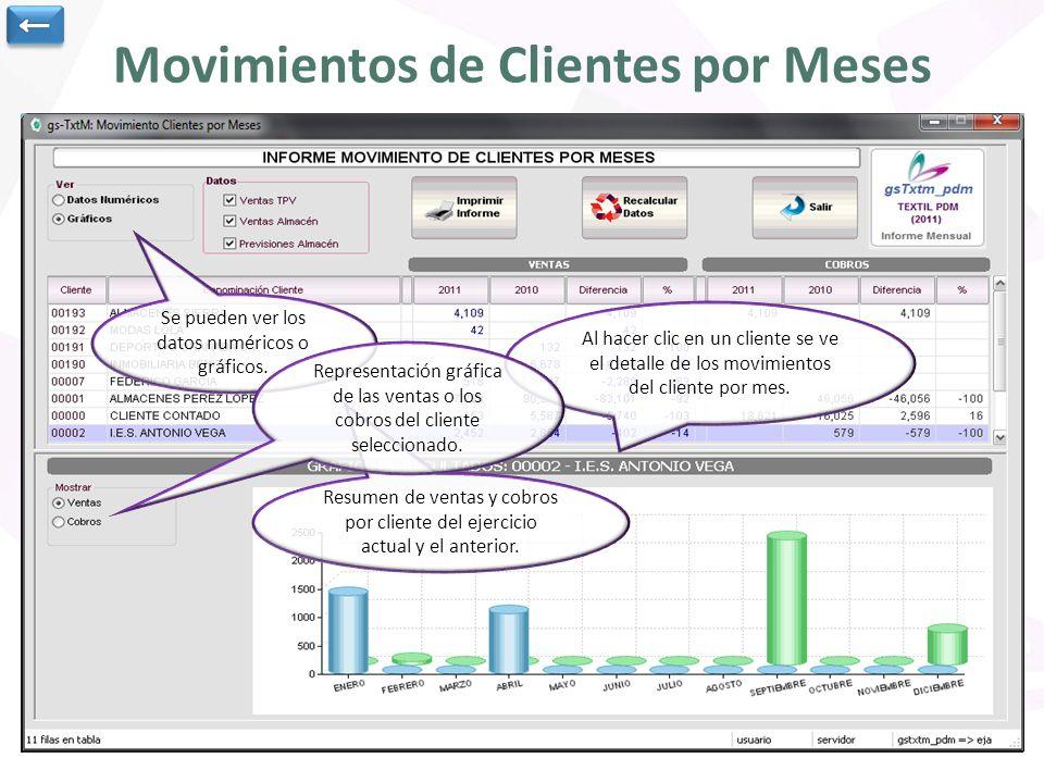Movimientos de Clientes por Meses Resumen de ventas y cobros por cliente del ejercicio actual y el anterior.