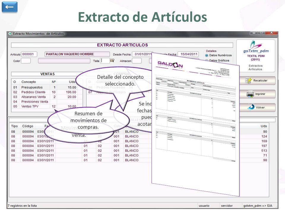 Extracto de Artículos Se indica el artículo y el rango de fechas para obtener resultados.